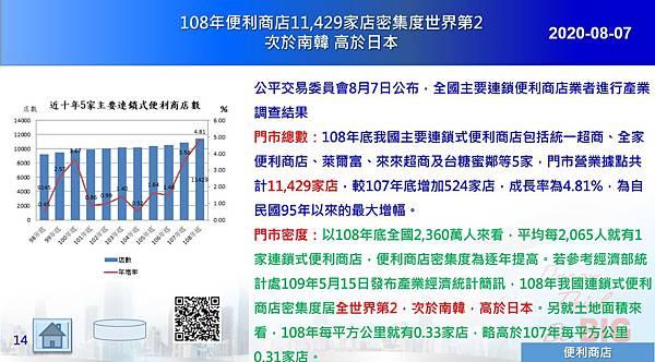2020-08-07 108年便利商店11,429家店密集度世界第2 次於南韓 高於日本.JPG