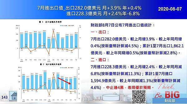 2020-08-07 7月進出口值_出口282.0億美元 月+3.9% 年+0.4% 進口228.3億美元 月+2.4%年-6.8%.JPG