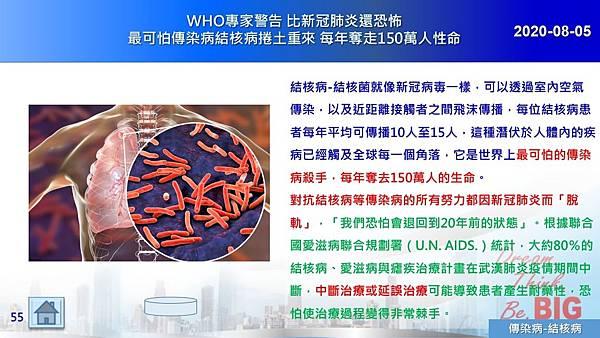 2020-08-05 WHO專家警告 比新冠肺炎還恐怖 最可怕傳染病結核病捲土重來 每年奪走150萬人性命.JPG