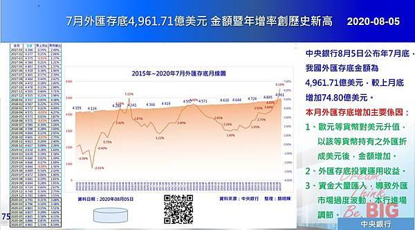 2020-08-05 7月外匯存底4,961.71億美元 金額暨年增率創歷史新高.JPG