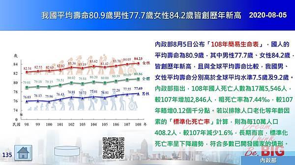 2020-08-05 我國平均壽命80.9歲男性77.7歲女性84.2歲皆創歷年新高.JPG