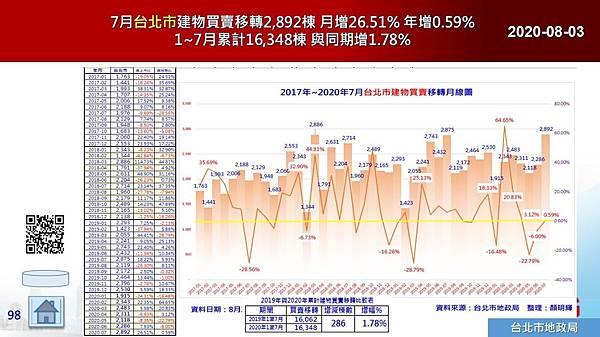2020-08-03 7月台北市建物買賣移轉2,892棟 月增26.51% 年增0.59% 1~7月累計16,348棟 與同期增1.78%.JPG