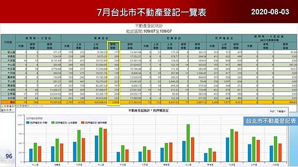 2020-08-03 7月台北市不動產登記一覽表.JPG
