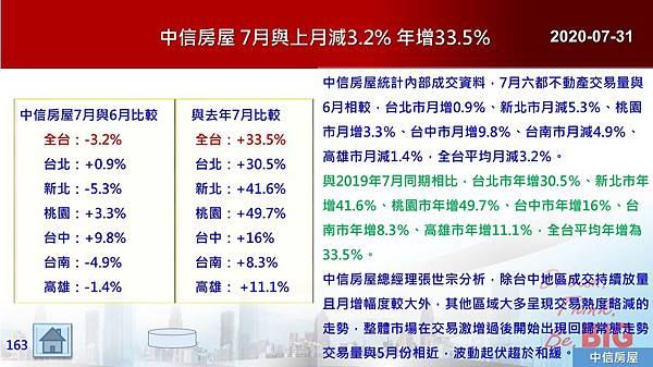 2020-07-31 中信房屋 7月與上月減3.2% 年增33.5%.JPG