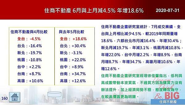2020-07-31 住商不動產 6月與上月減4.5% 年增18.6%.JPG