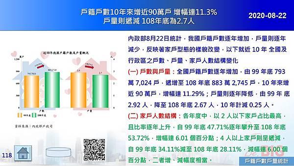 2020-08-22 戶籍戶數10年來增近90萬戶 增幅達11.3% 戶量則遞減 108年底為2.7人.JPG