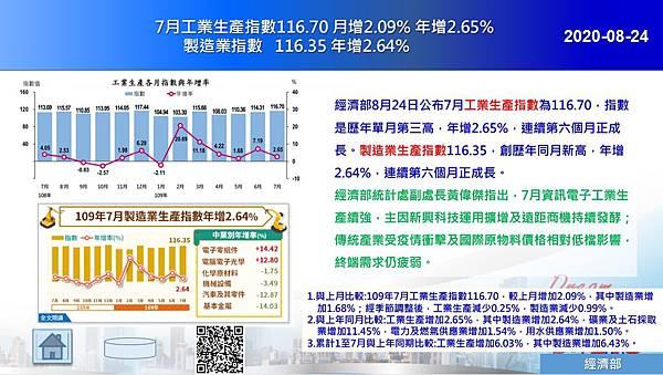 2020-08-24 7月工業生產指數116.70 月增2.09% 年增2.65% 製造業指數116.35 年增2.64%.JPG