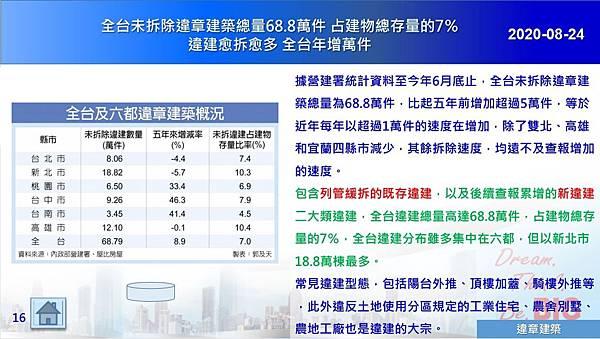 2020-08-24 全台未拆除違章建築總量68.8萬件 占建物總存量的7%違建愈拆愈多 全台年增萬件.JPG