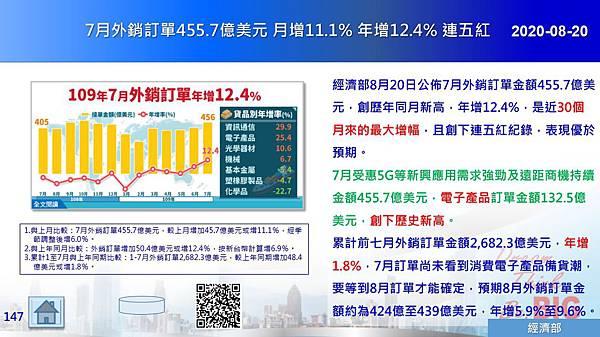 2020-08-20 7月外銷訂單455.7億美元月增11.1%年增12.4% 連五紅.JPG