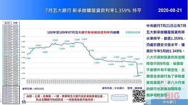 2020-08-21 7月五大銀行 新承做購屋貸款利率1.359% 持平.JPG