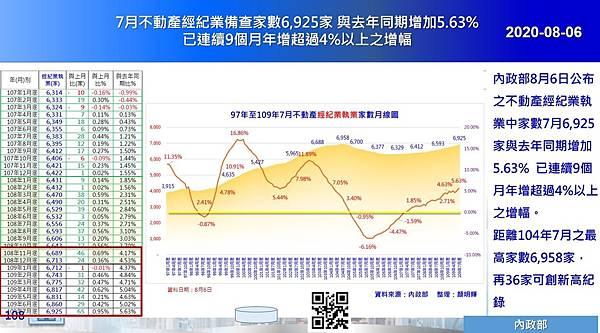 2020-08-06 7月不動產經紀業備查家數6,925家 與去年同期增加5.63% 已連續9個月年增超過4%以上之增幅.JPG