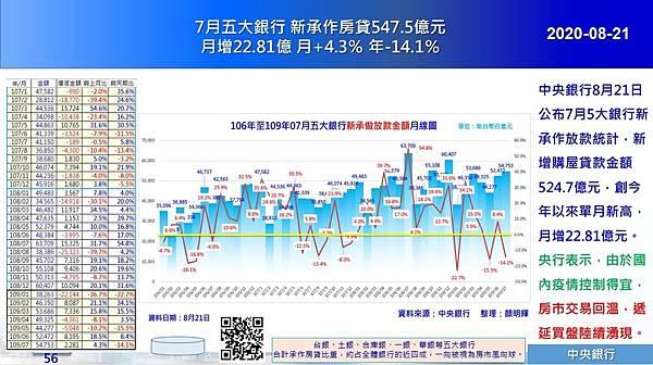 2020-08-21 7月五大銀行 新承作房貸547.5億元月增22.81億 月+4.3% 年-14.1%.JPG