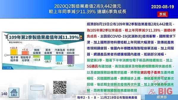 2020-08-19 2020Q2製造業產值2兆9,442億元 較上年同季減少11.39% 連續6季負成長.JPG