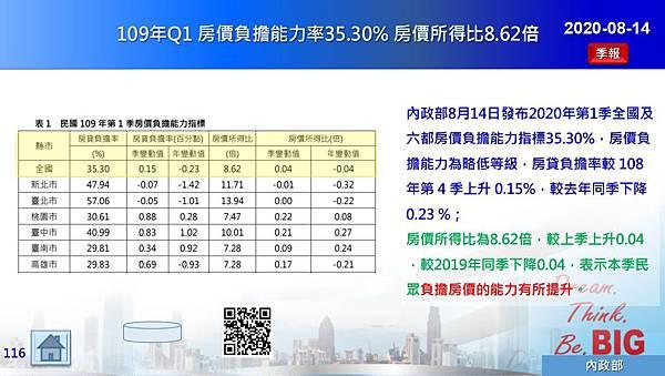 2020-08-14 109年Q1 房價負擔能力率35.30% 房價所得比8.62倍.JPG