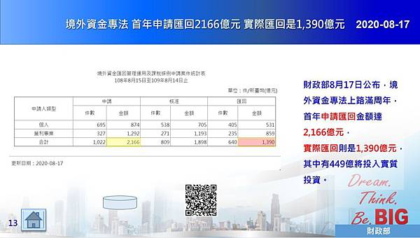 2020-08-17 境外資金專法 首年申請匯回2166億元 實際匯回是1,390億元.JPG