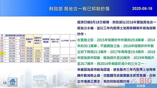 2020-08-18 財政部 房地合一稅已抑制炒房.JPG