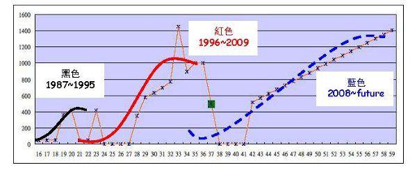 S曲線.jpg