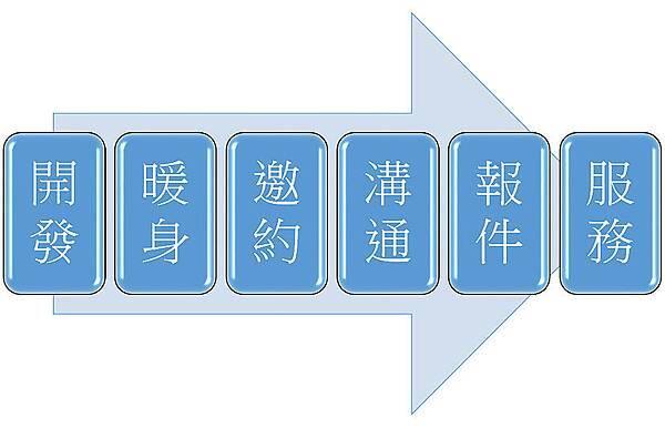 O2O行銷大進擊(上)_01.jpg