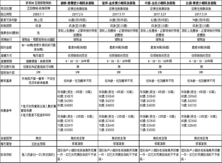 迎戰「小額終老保單」強勢來襲之教戰手冊!_01.jpg