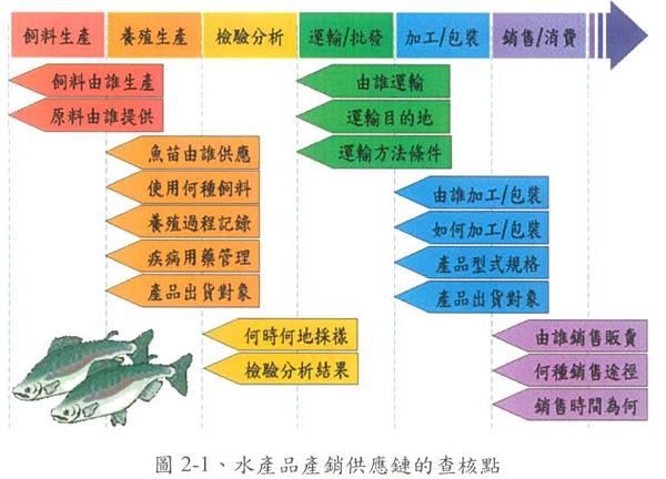 水產品產銷履歷制度系統