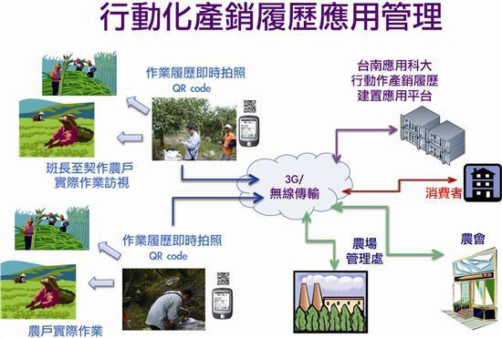 行動化建置農產品產銷履歷之開發與應用系統2