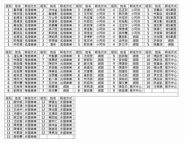 公布12/21(六)中南部大會師,分組名單