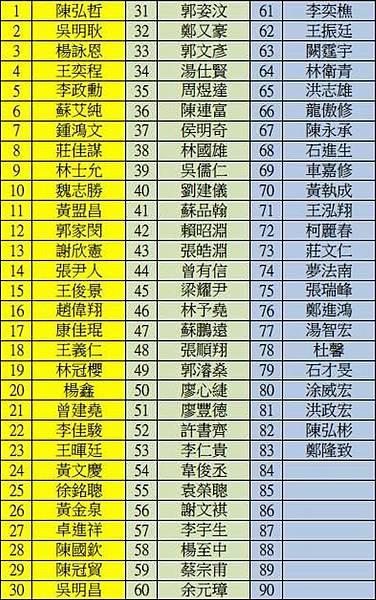 公佈2月16日 Burgman 650試乘會【高雄場】名單!