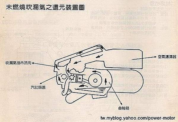 NEX125 空氣濾清器下緣滲出機油