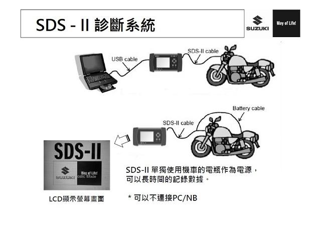 Address 110之SDS-2操作流程