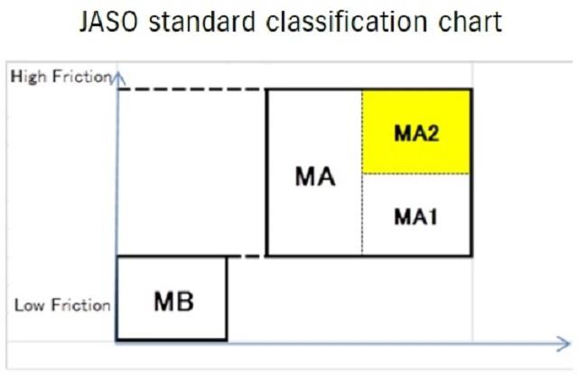 機車專用機油-什麼是MB,MA,MA1,MA2