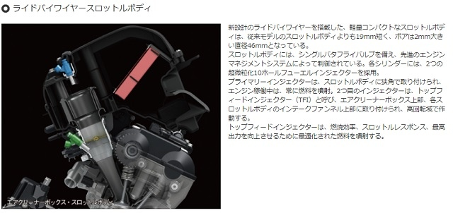 【造車工藝 】S-TFI 頂部供油噴油嘴
