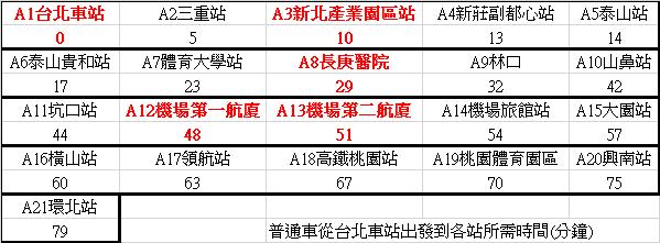 機場捷運普通車時刻.png