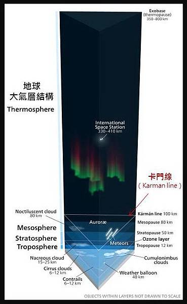宇宙的宏觀尺度-大氣的結構