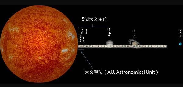 宇宙的宏觀尺度-天文單位