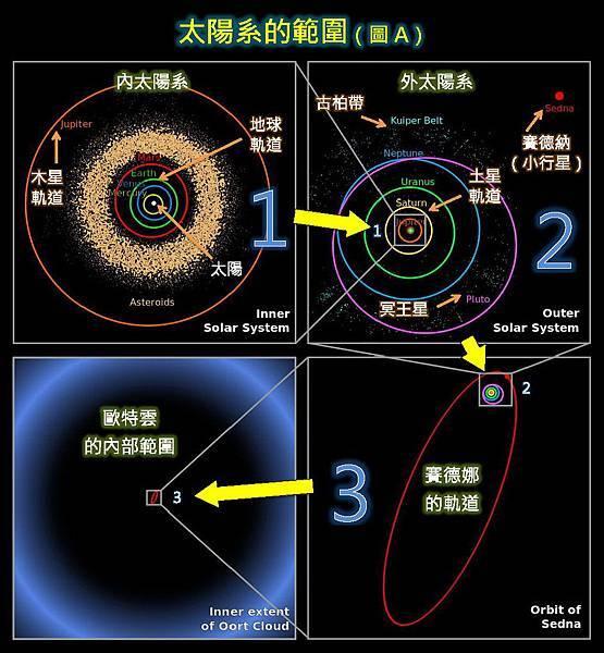 太陽系的範圍-A