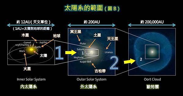 太陽系的範圍-B