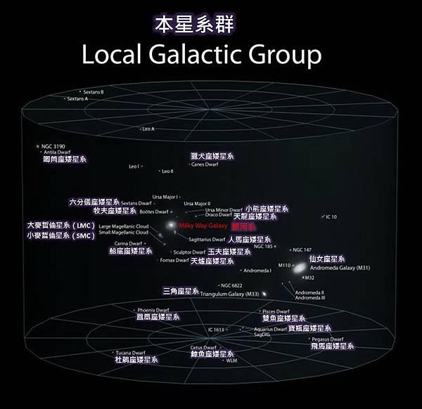 宇宙的宏觀尺度-本星系群