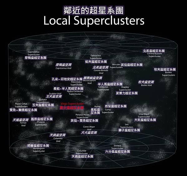 宇宙的宏觀尺度-鄰近的超星系團