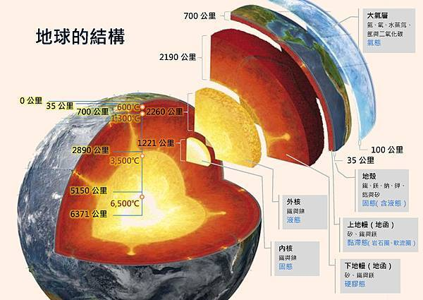 地球的構造-A