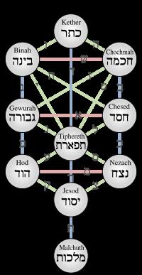200px-Kabbalistic_Tree_of_Life_(Sephiroth).svg