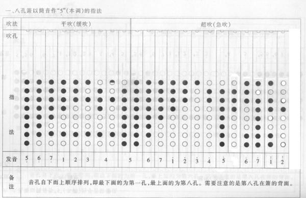 八孔箫的指法表