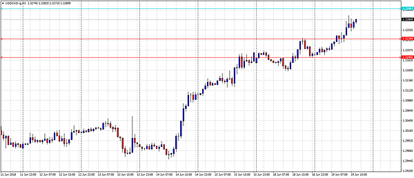 USDCAD.rgH1.png