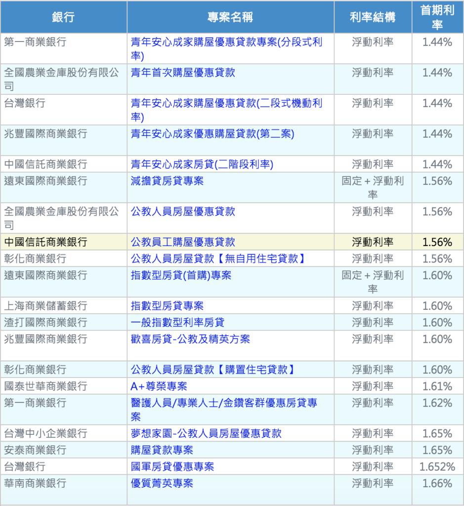 房貸利率.png