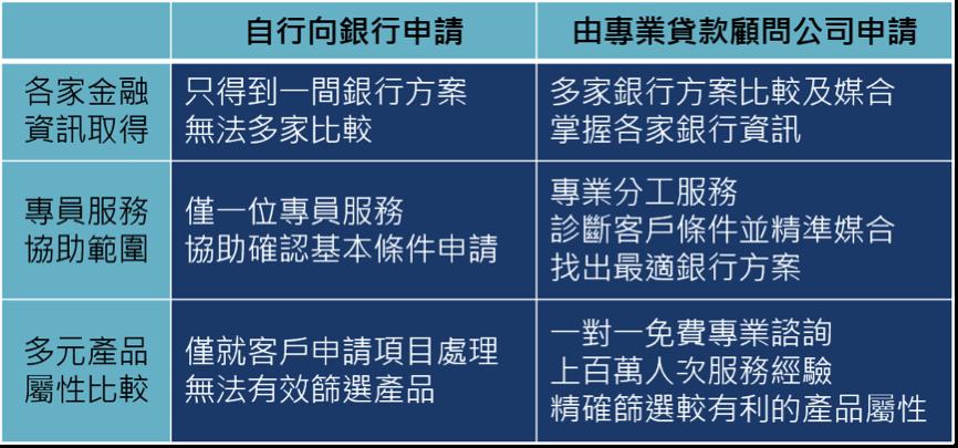 自行申辦貸款與代辦業者比較.png