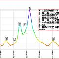 六曲窩+數碼天空坡度表