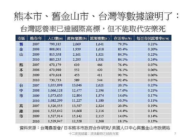 費昌勇教授的研究報告,其實看得出台灣人心冷血的比重