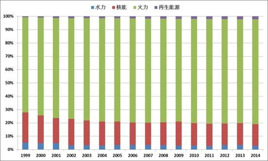 1999~2014台灣發電結構資料來源:經濟部能源局