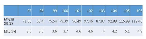 歷年綠能發電量與佔比_cr