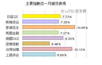 201002各國指數.JPG