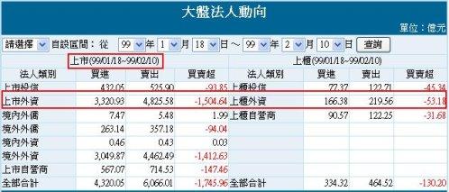 外資買賣超201002.JPG